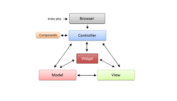 ApPHP MVC Framework screenshot
